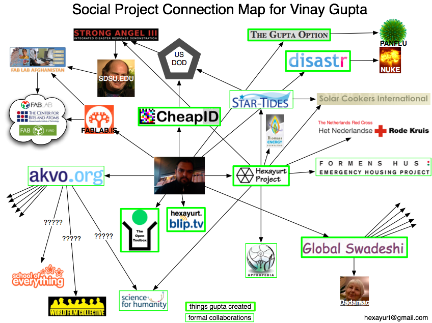 http://guptaoption.com/map/An%20Informal%20Map%20of%20the%20Gupta%20Dimension.png
